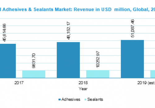 Global Adhesives & Sealants Market: Revenue in USD million, Global, 2016-2024
