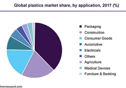 Global market for plastic products to reach $1.175 trillion by 2020  Plastic Market Size Worth $721.14 Billion By 2025 | CAGR: 4.0%