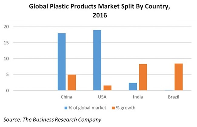 global-plastics-market-650