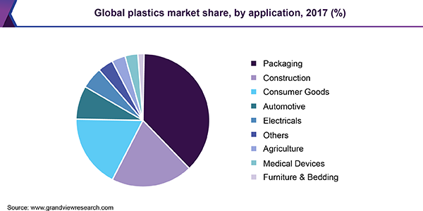 global-plastics-market